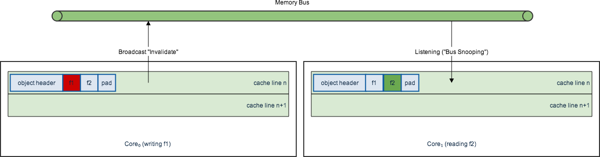 Cache coherence with false sharing